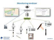 Monitoring rendszer