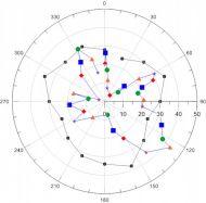 poláris_diagramok